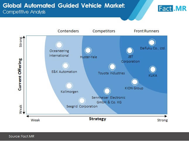 automated guided vehicle market competitive analysis