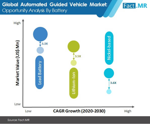 automated guided vehicle market opportunity anaylsis by battery