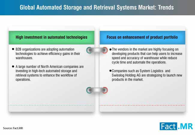 automated storage and retrieval systems market 1