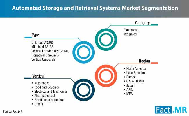 automated storage and retrieval systems market 2