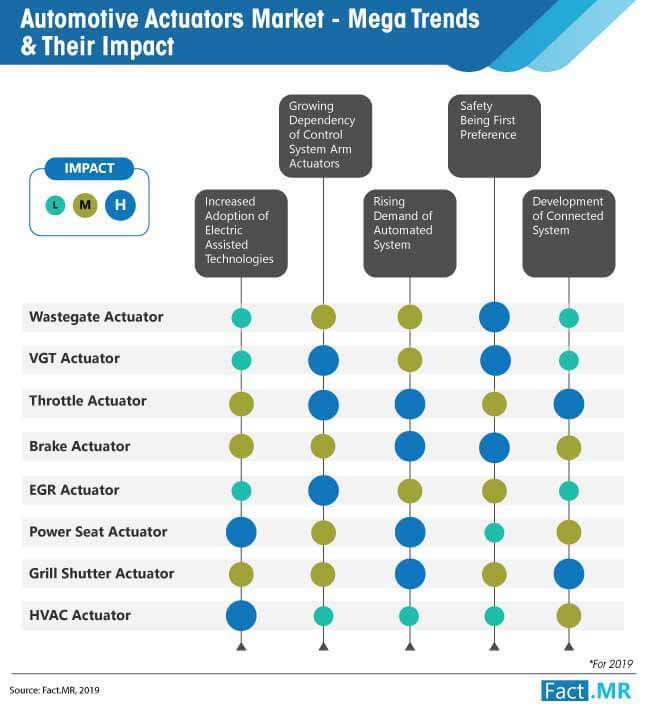 automotive actuators market aega trends their impact