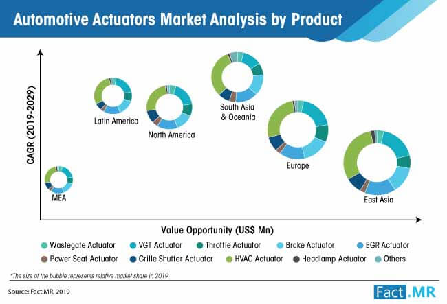 automotive actuators market by product