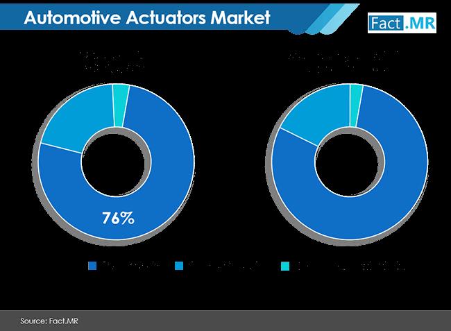 automotive actuators market image 01
