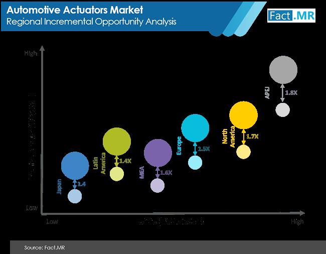automotive actuators market image 02