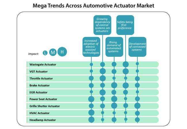 automotive actuators market