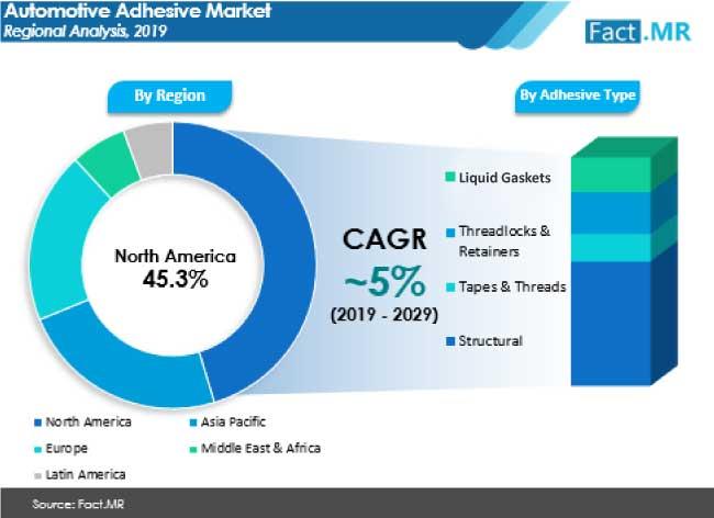 automotive adhesive market regional analysis