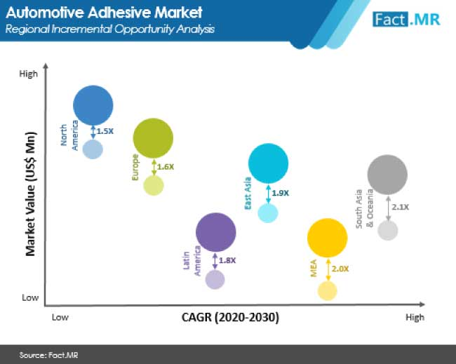 automotive adhesive market regional incremental opportunity analysis