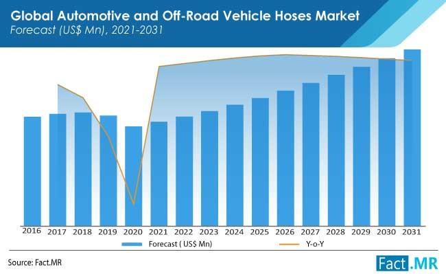 automotive and off road vehicle hoses market forecasts
