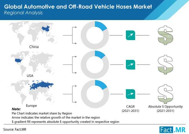 automotive and off road vehicle hoses market region