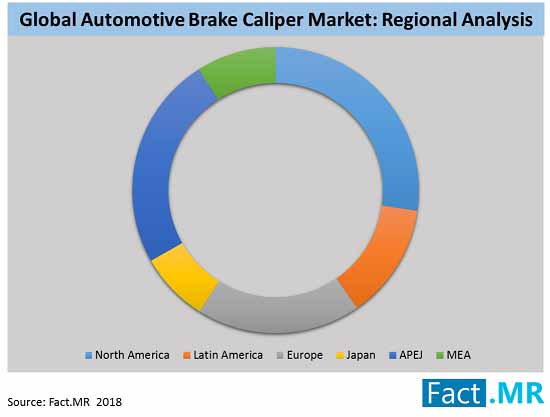 automotive brake caliper market market regional analysis