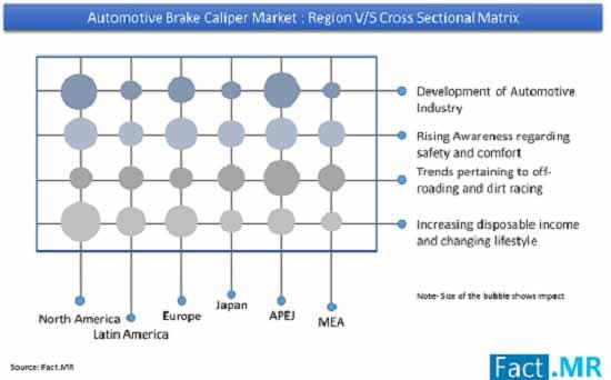 automotive brake caliper market region
