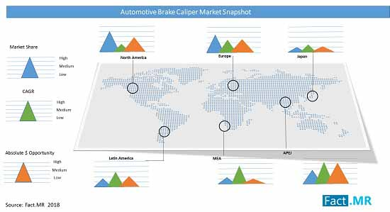 automotive brake caliper market snapshot