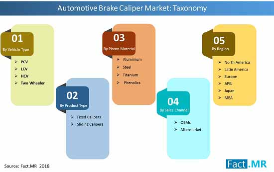 automotive brake caliper market taxonomy