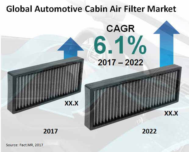 automotive cabin air filter market