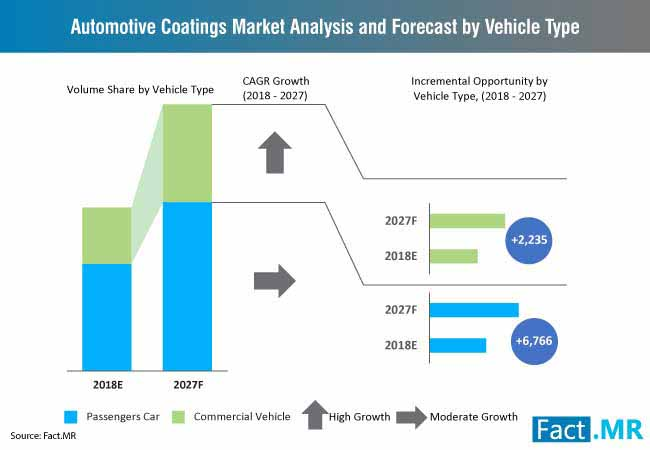 automotive coatings market analysis and forecast by vehicle type