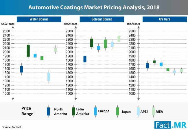 automotive coatings market pricing analysis, 2018
