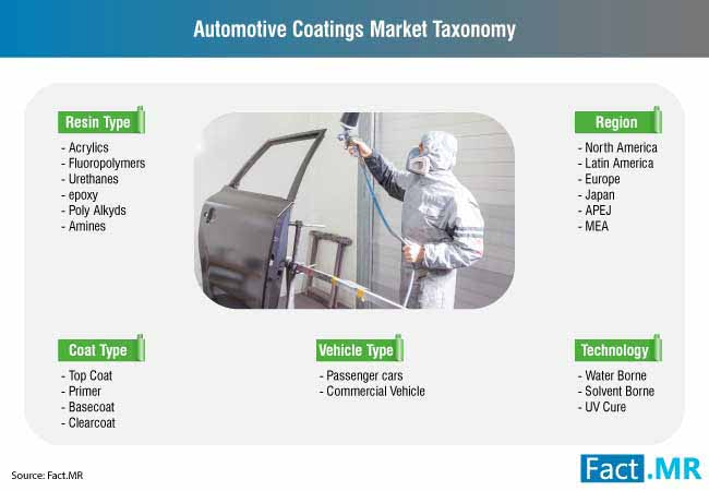 automotive coatings market taxonomy