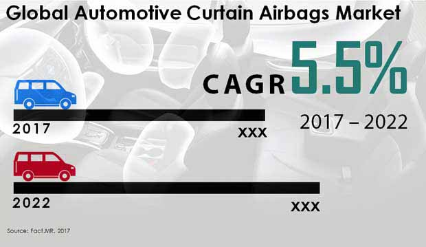 automotive curtain airbags market
