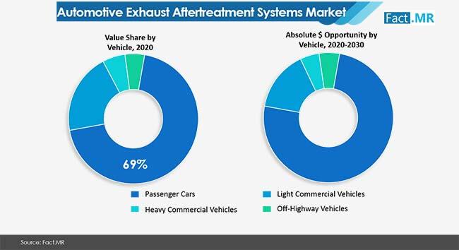 automotive exhaust aftertreatment systems market 01