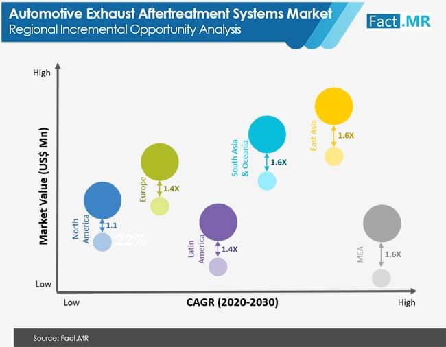 automotive exhaust aftertreatment systems market 02