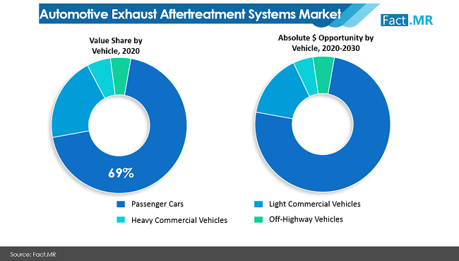 Automotive Exhaust Aftertreatment Systems Market Value Share