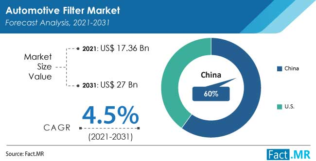 Automotive filter market forecast analysis by Fact.MR