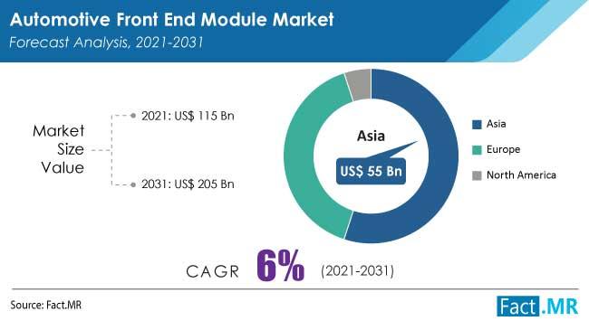automotive front end module market by FactMR