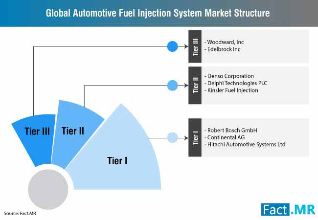 automotive fuel injection system market 0