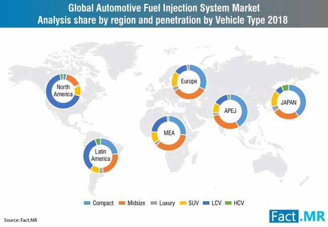 automotive fuel injection system market 1