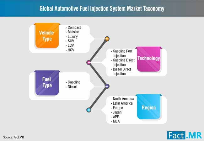 automotive fuel injection system market 2