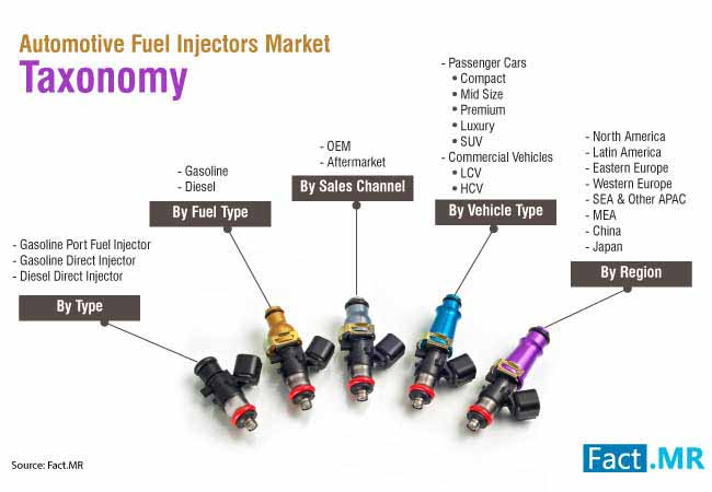 automotive fuel injectors market 0