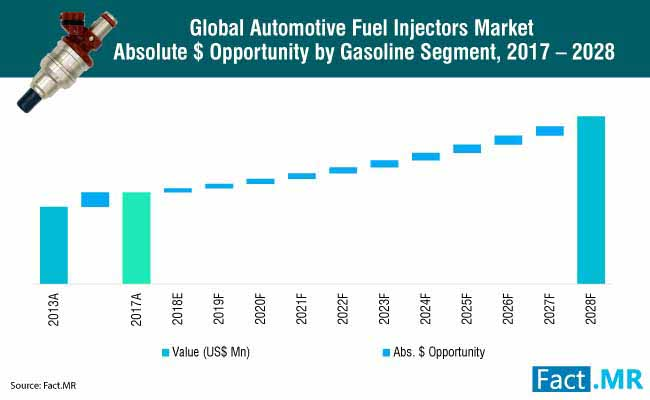 automotive fuel injectors market 1
