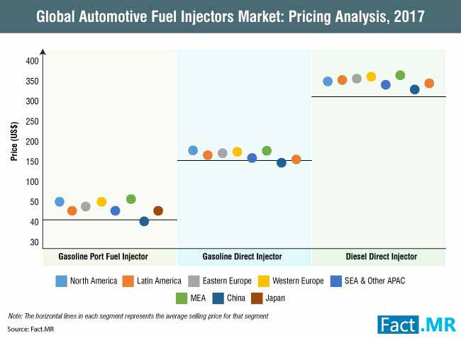 automotive fuel injectors market 2