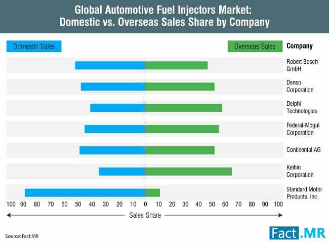 automotive fuel injectors market 3