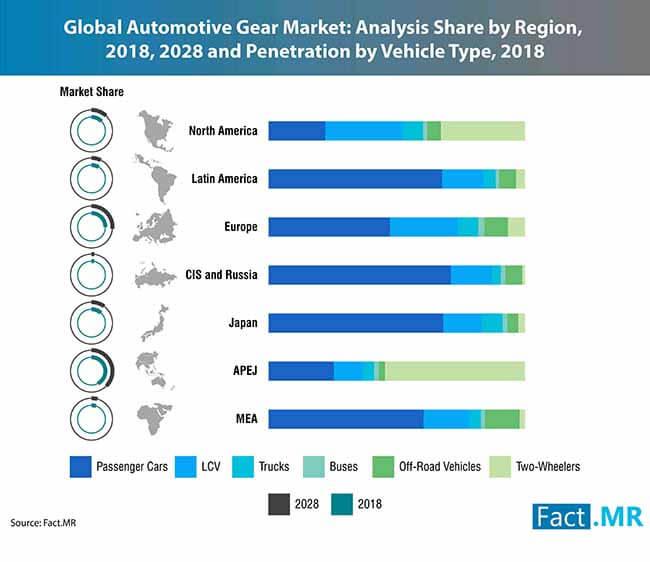 automotive gear market 0