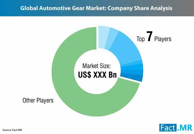 automotive gear market 1