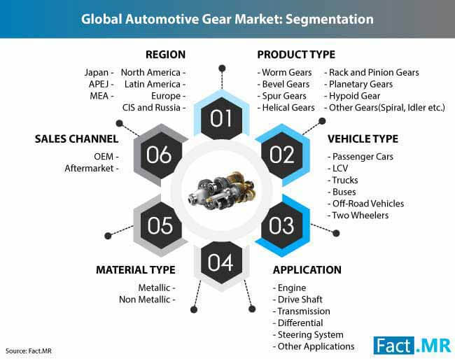 automotive gear market 2