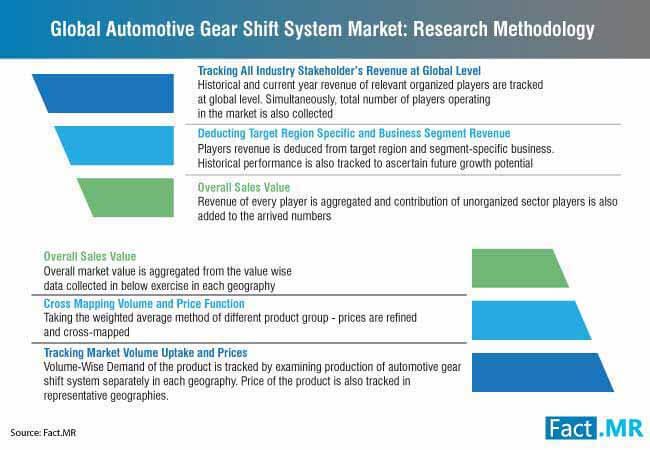 automotive gear shift system market research methodology