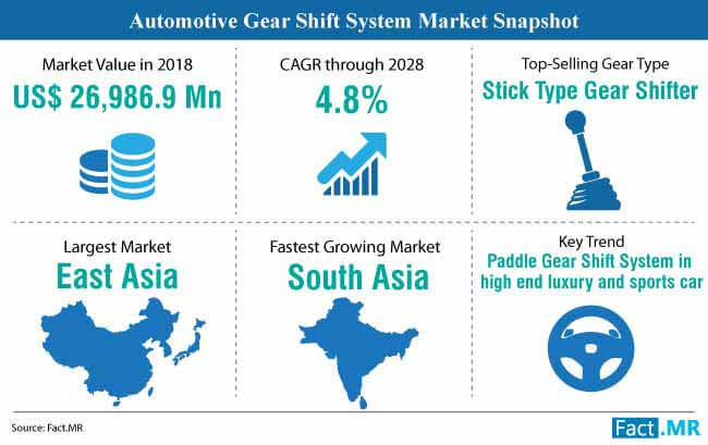 automotive gear shift system market snapshot