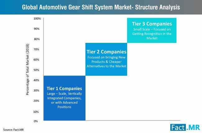 automotive gear shift system market structure analysis