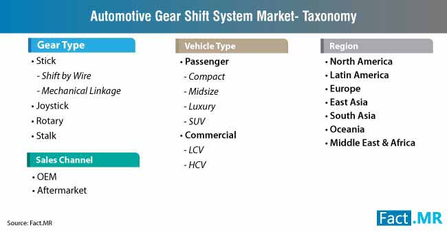 automotive gear shift system market taxonomy
