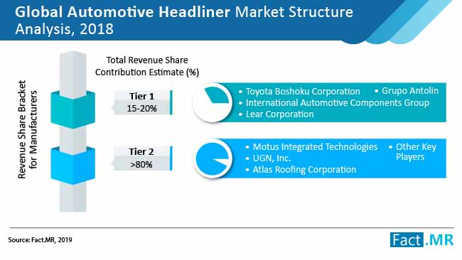automotive headliner market