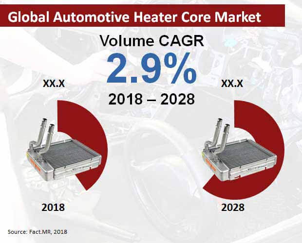 automotive heater core market