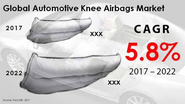 automotive knee airbags market
