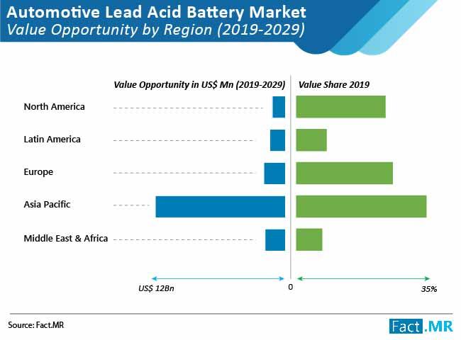automotive lead acid battery market 01