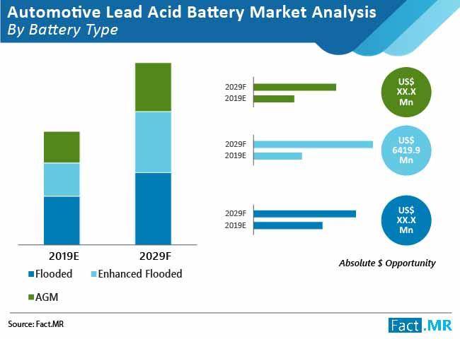 automotive lead acid battery market 02