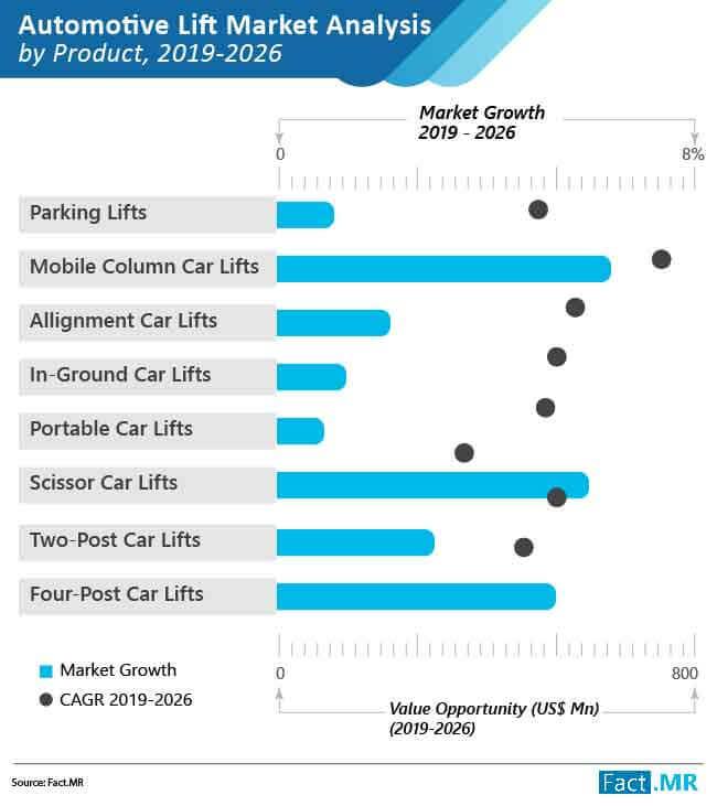 automotive lifts market analysis by product