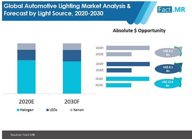 automotive lighting market analysis and forecast by light source