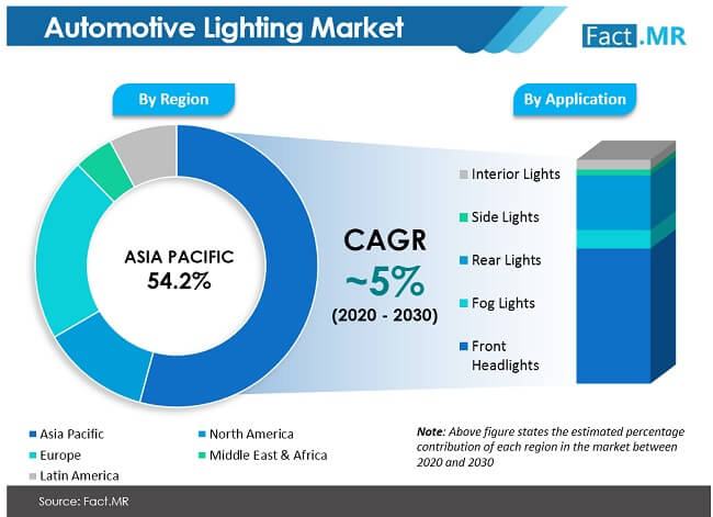 automotive lighting market by region