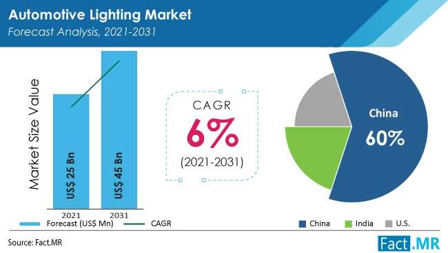 Automotive lighting market forecast analysis by Fact.MR